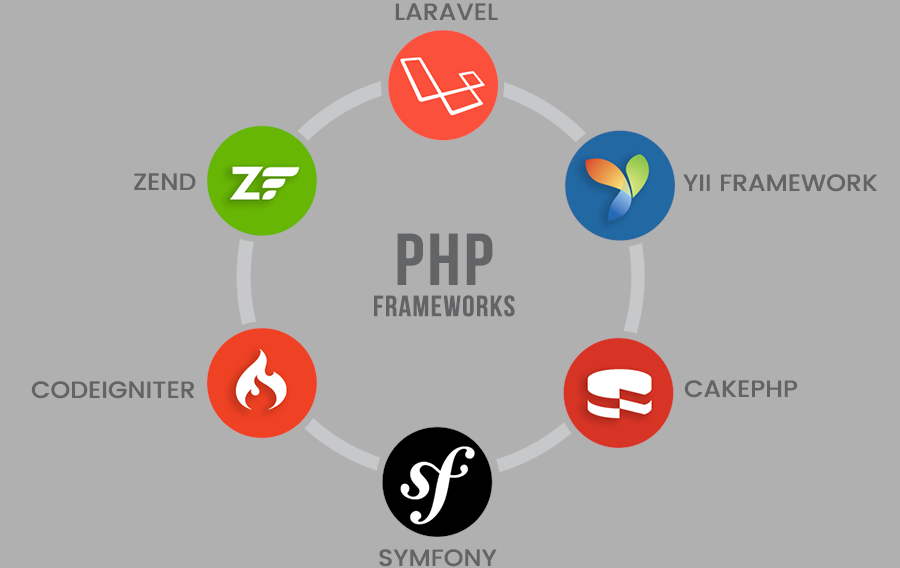 Php frameworks, how to choose